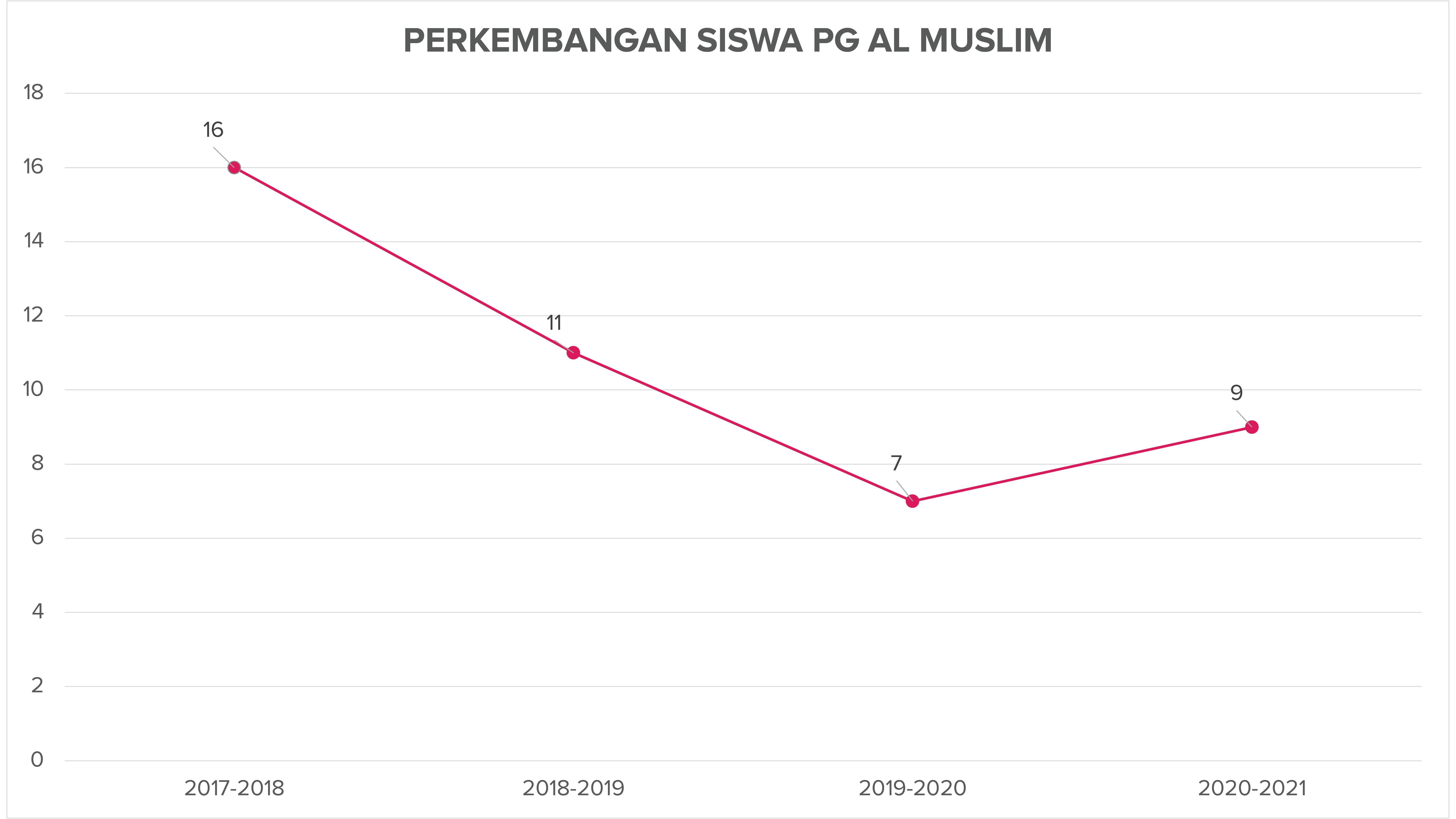 Perkembangan Siswa PG Al Muslim