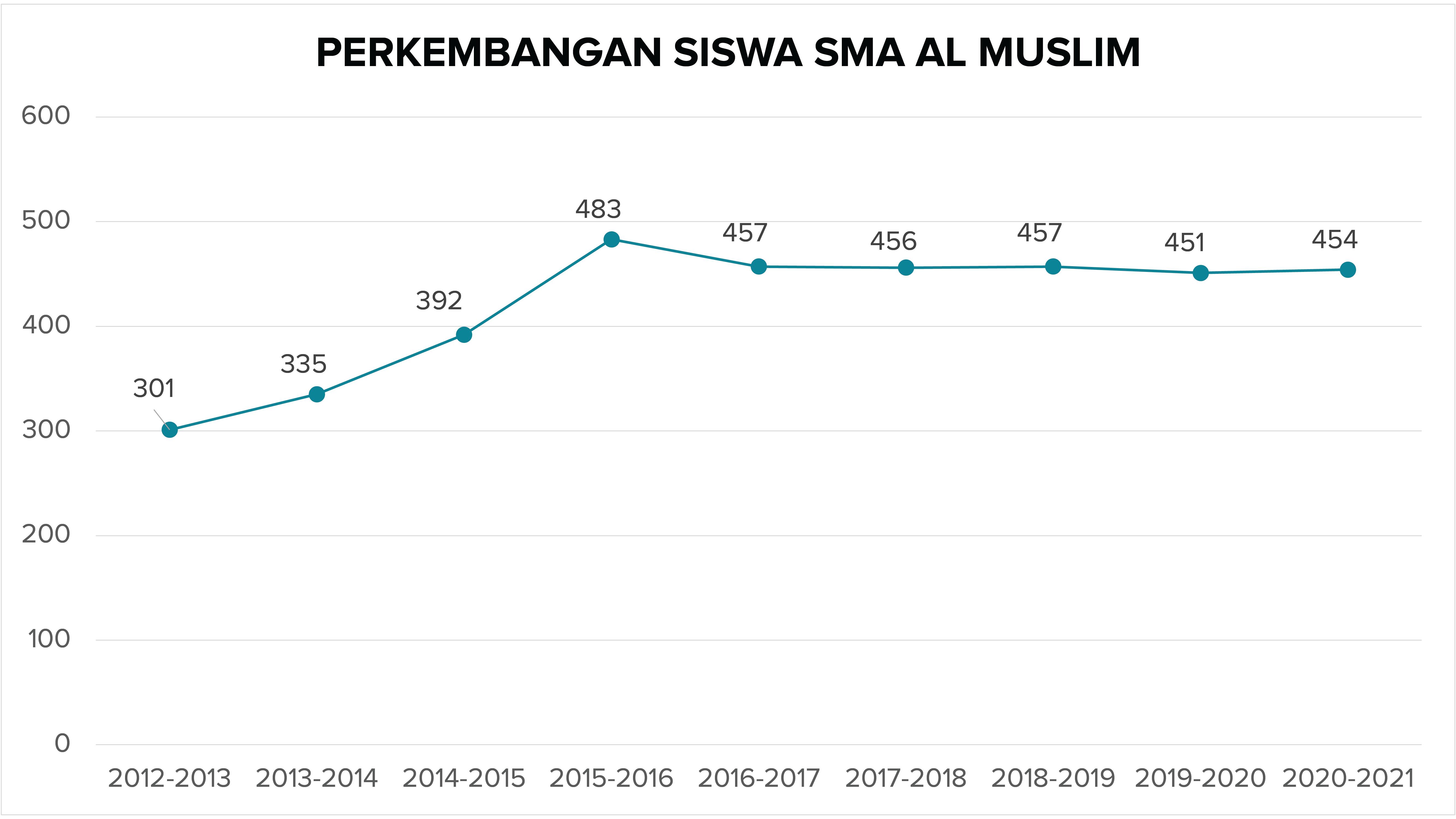 Perkembangan Siswa SMA Al Muslim