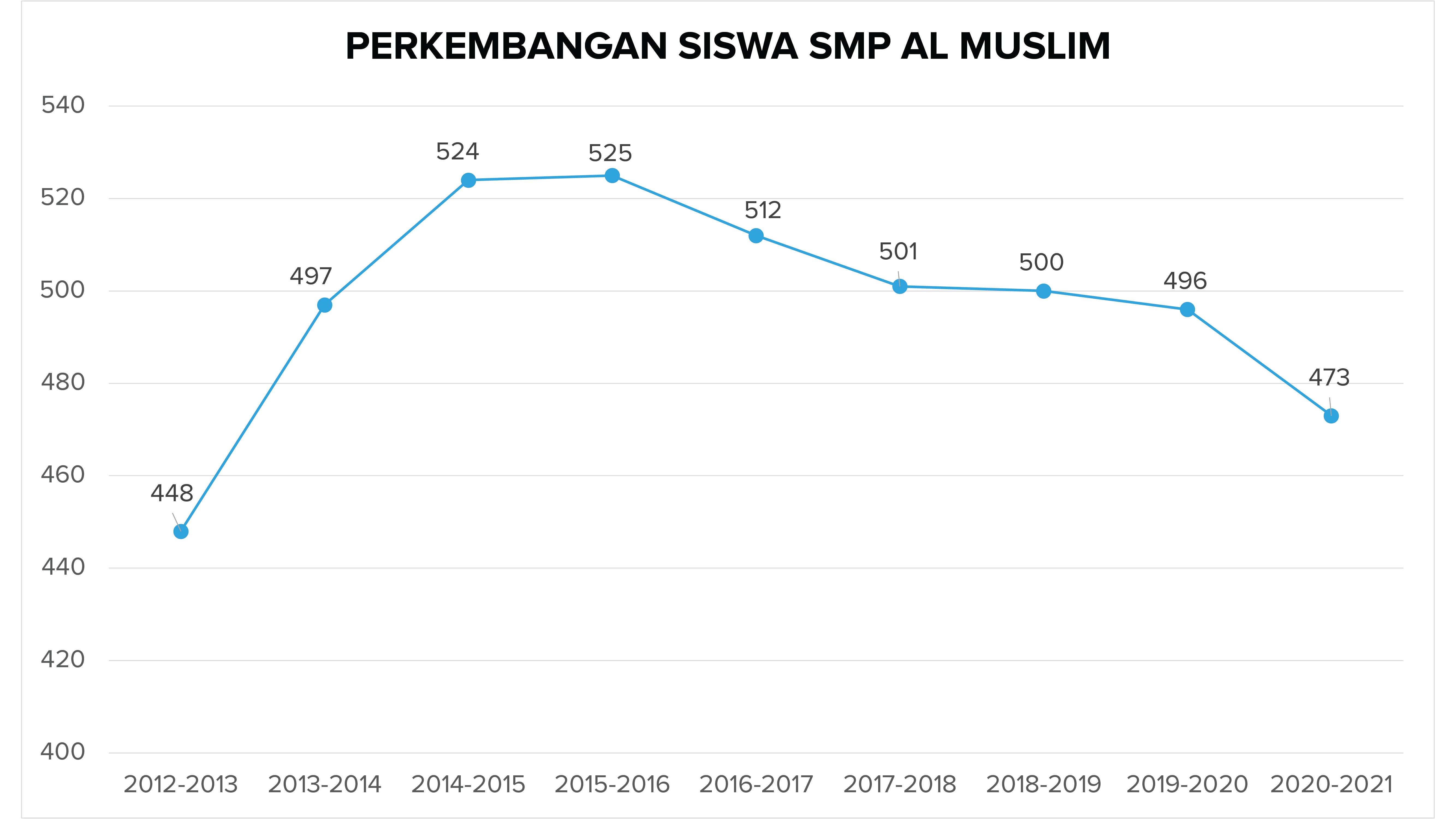 Perkembangan Siswa SMP Al Muslim