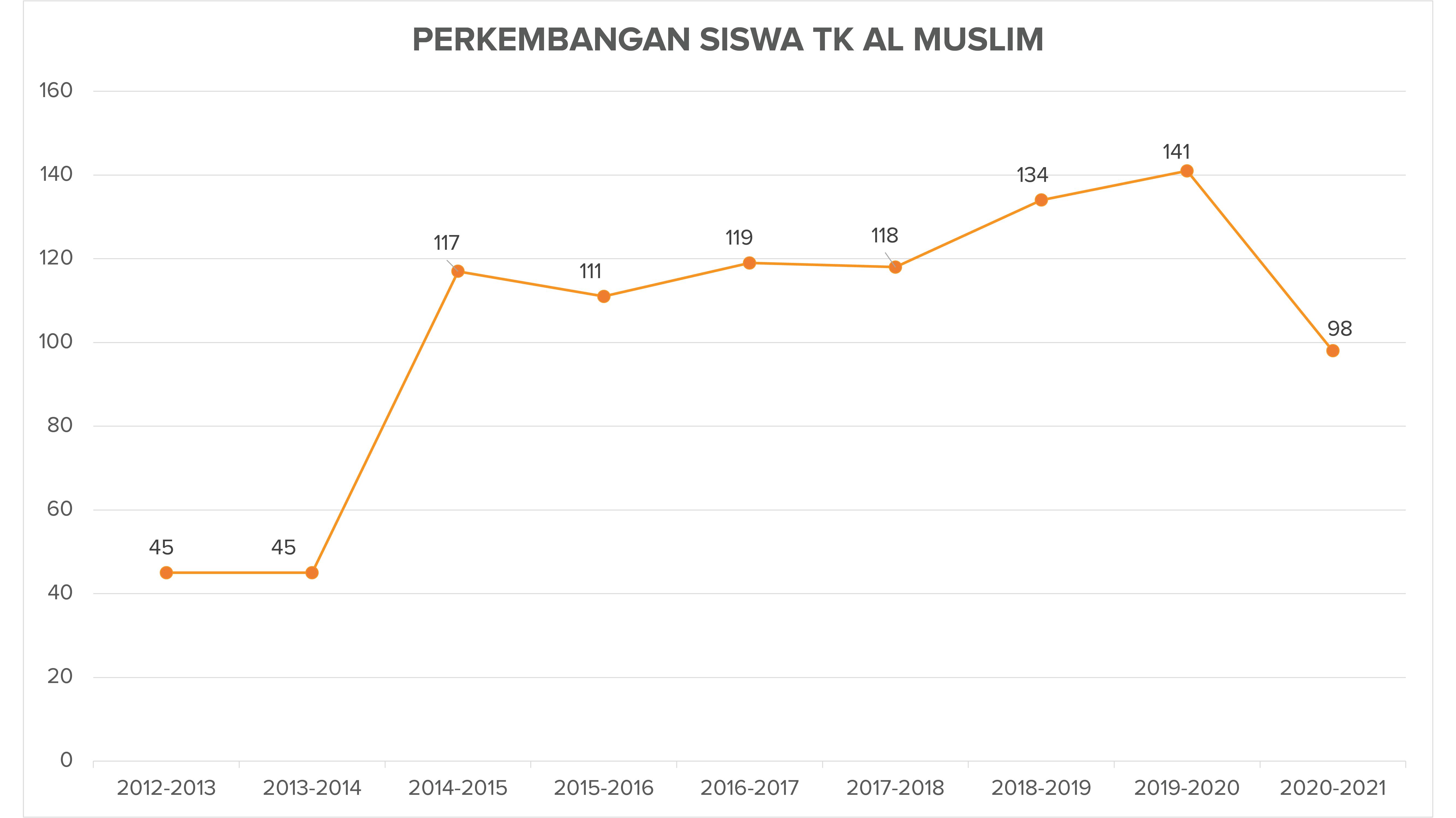 Perkembangan Siswa TK Al Muslim