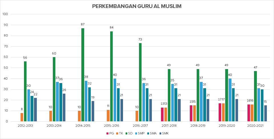 [UPDATE] DATA GURU