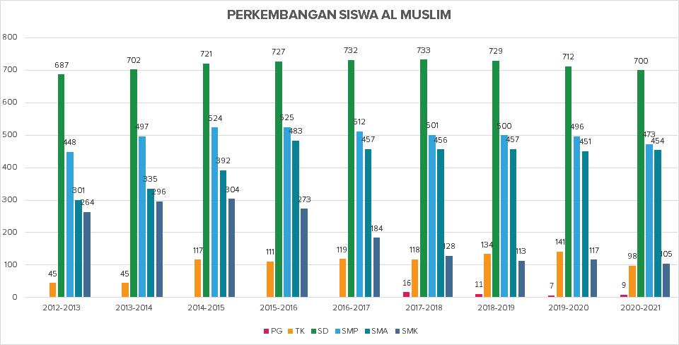 [UPDATE] DATA SISWA